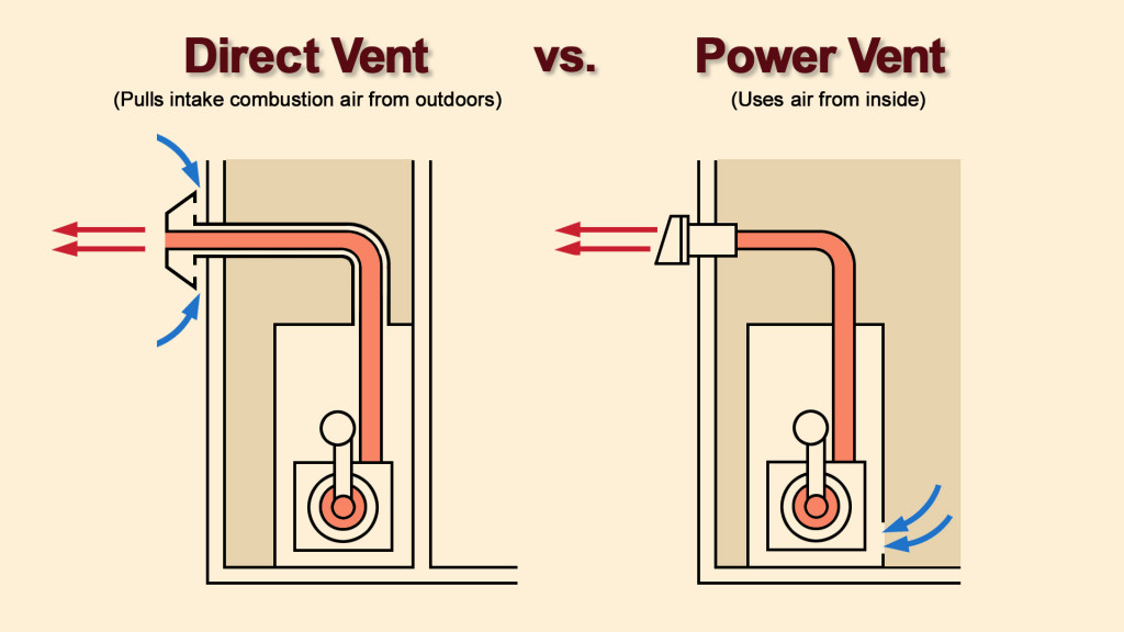 Venting options for boilers and water heaters Space heating options