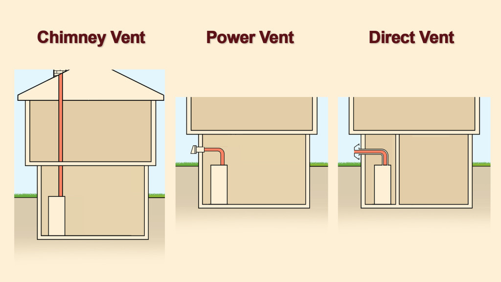 Venting Options for Boilers and Water Heaters |