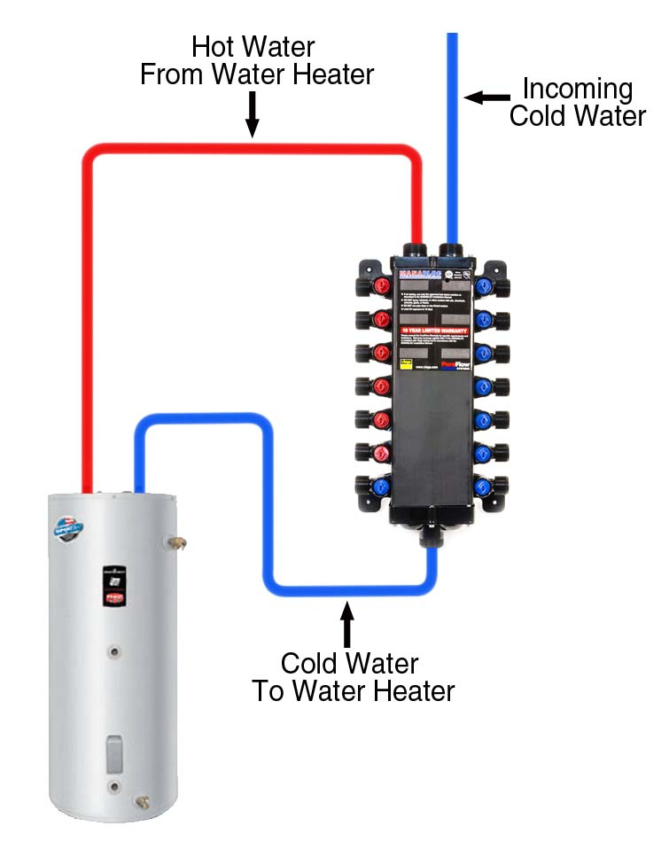 In floor hydronic heating system schematic in get free for Pex hot water heating system